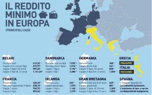 Il reddito minimo in Europa