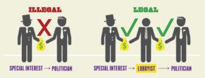 Piccola esemplificazione, tra il serio e il faceto, dell'operato del lobbista