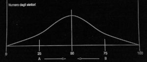 Il grafico di Downs (Figura 2)
