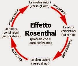 Schema effetto Rosenthal