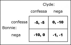 Bonnie e Clyde: esempio di dilemma del prigioniero