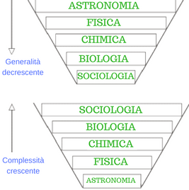La classificazione delle scienze per Auguste Comte