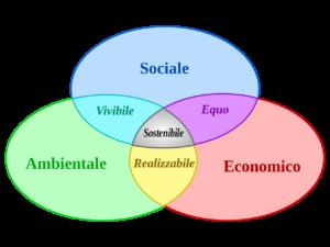 Sviluppo sostenibile: un giusto compromesso