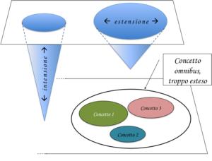 Rappresentazione grafica dei concetti di intensione ed estensione