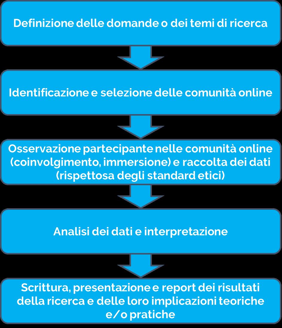 Rappresentazione semplificata delle fasi di un progetto netnografico