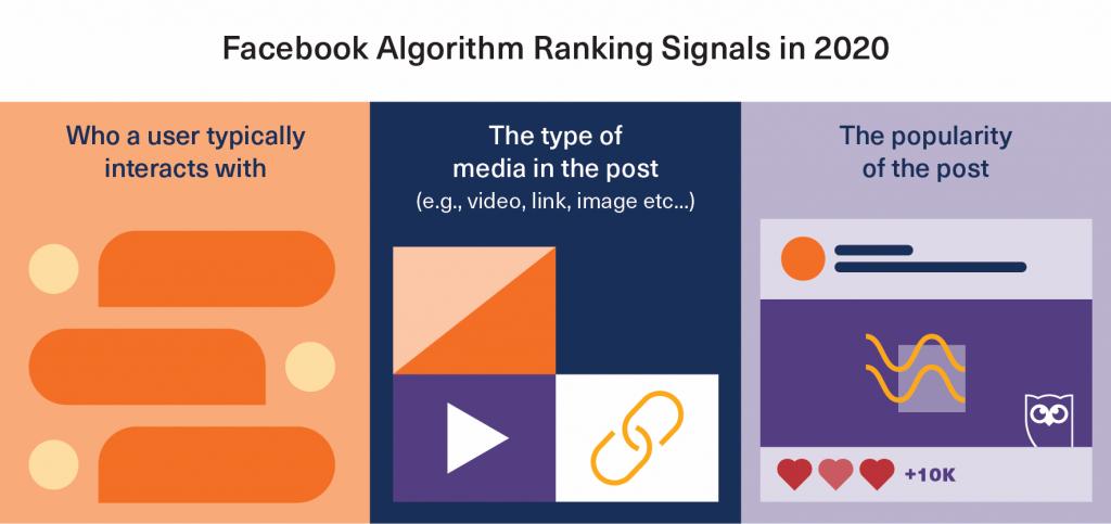 Alcuni segnali del nuovo algoritmo Facebook 2020